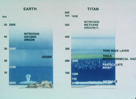 composition of atmosphere. the atmosphere