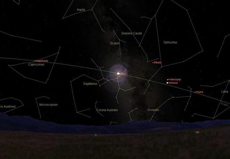 The Ecliptic is the green arc. Notice the Sun and planets that appear along this path.