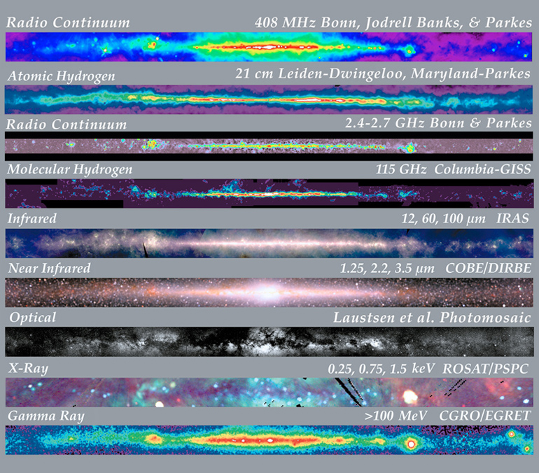 A multi-spectrum view of our galaxy