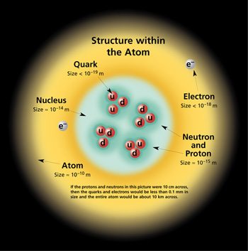 Heba daouk science teacher chemistry grade 9 chemistry grade 9 notes for chemistry brevet booklet of notes atomic structure ccuart Image collections