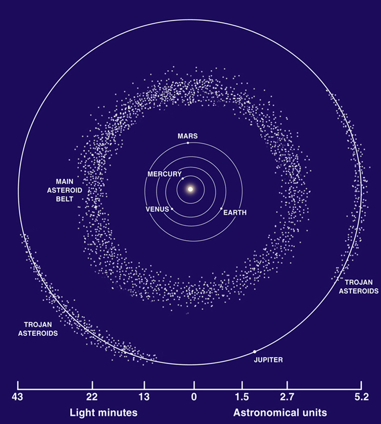 A diagram of our asteroid belt