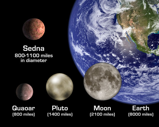 Size comparison of KBO's, Pluto and the Earth.