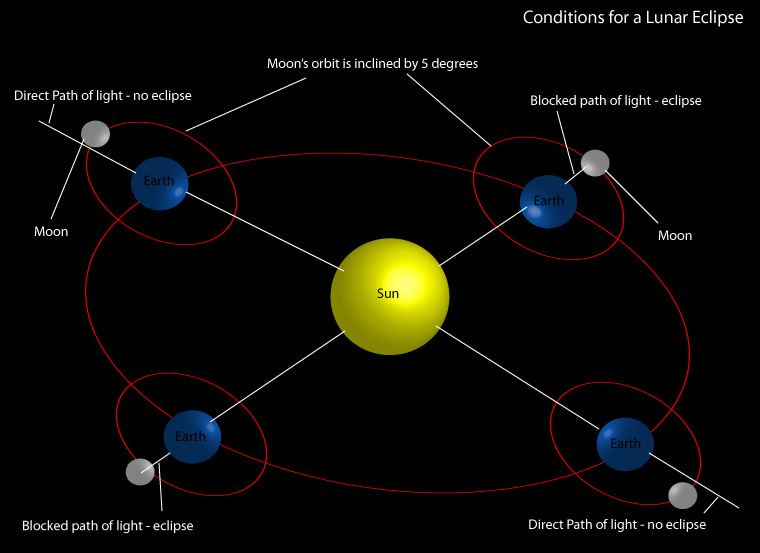 The diagram above demonstrates the conditions required for a lunar eclipse.
