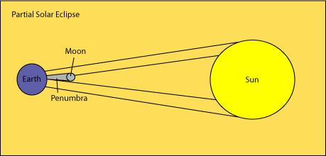 astronomy online solar eclipse