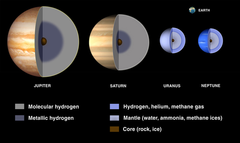 The interiors of the four Gas Giants. Notice the sizes compared to Earth