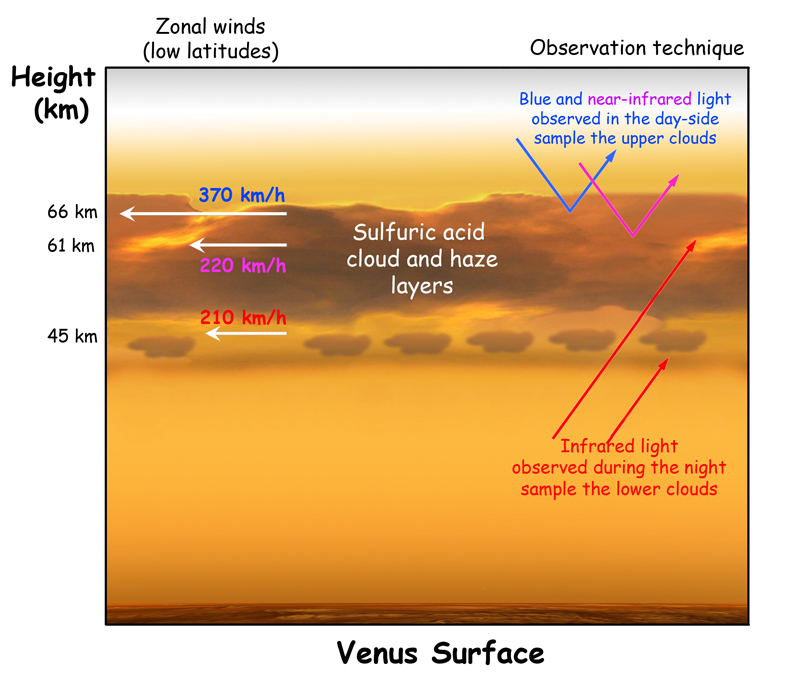 Current atmosphere model