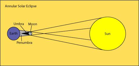 astronomy online solar eclipse : annular eclipse diagram - findchart.co