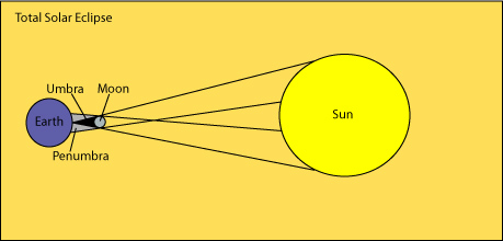 Total solar eclipse diagram