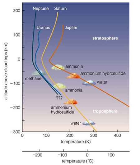 composition of atmosphere. the atmosphere of the Gas
