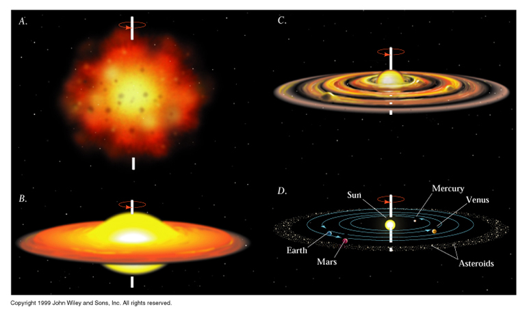 nebular hypothesis The nebular hypothesis is the idea that the solar system formed through the progressive condensation of a gassy nebula which once encircled the sun.