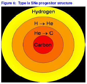 iron supernova nucleosynthesis This results in the iron-nickel core growing more and more massive over time or in the case of elements heavier then iron-56, are formed via supernova nucleosynthesis through the r-process during the explosion itself.
