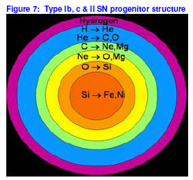 type ia supernova nucleosynthesis Mrc-2: supernovae, nucleosynthesis and chemical evolution jim truran ignition conditions in type ia supernovae recent heavy ion fusion cross section measurements indicate a decrease in s-factor with low energies this was explained by a.