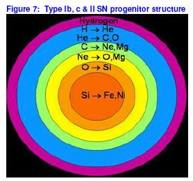 Stellar nucleosynthesis supernova